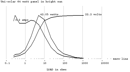 64W panel in sun graphs.png