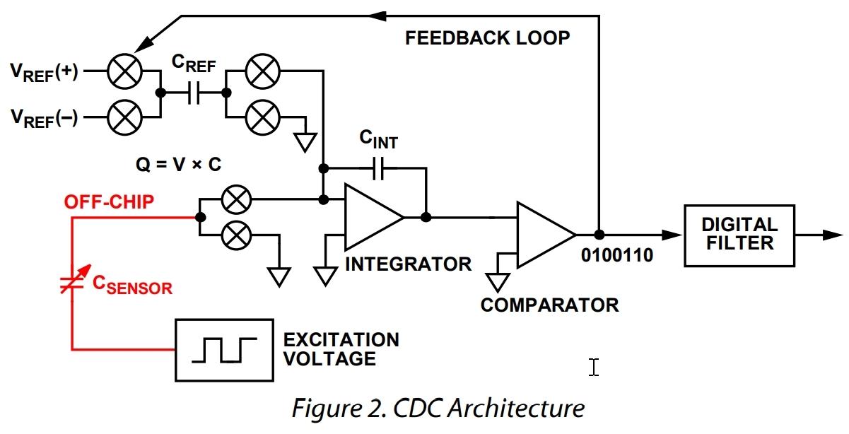 CDC-Architecture.jpg