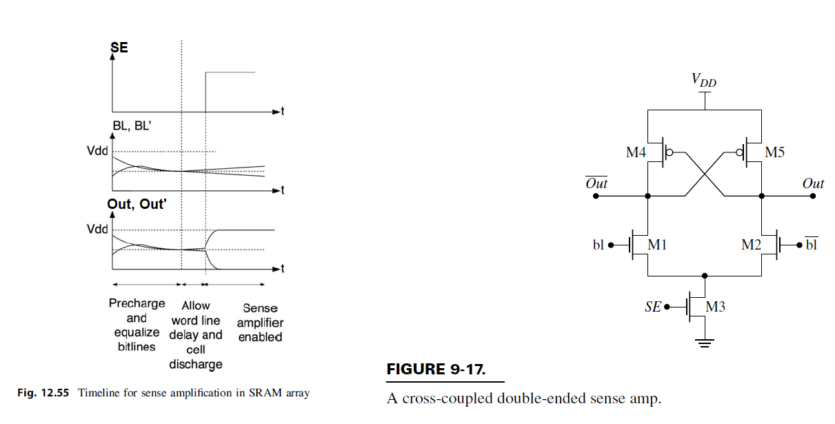 Cross-coupled sense amp diagrams from book.png