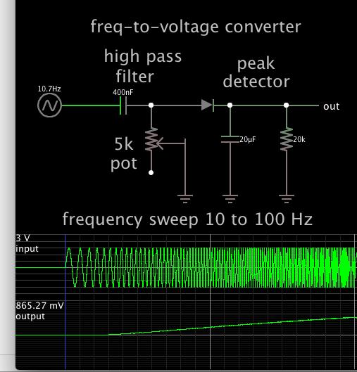 freq-to-V conv 10-100 Hz CR hi-pass filter then peak detector.png