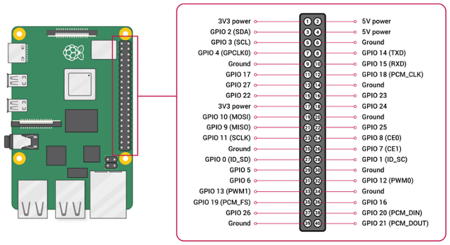 GPIO-Pinout-Diagram-2-mini.png