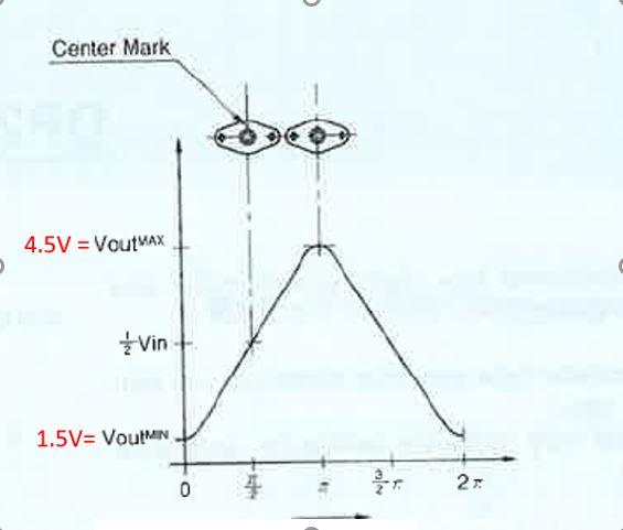 min max graph.JPG