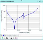 GQM2195C2A100GB01_impedance.png