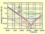 Polymer-caps-Impedance-ESR-comparization.jpg