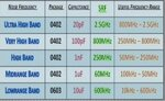 Useful freq range for some typical SMD capacitors.JPG