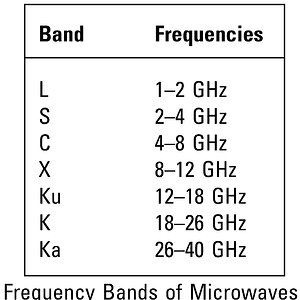 (Telecom) Frequency Bands of Microwaves ¥
