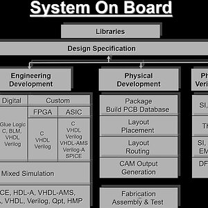 Hardware Board Design Overview | System Design & Development | Product development|Analog | Digital