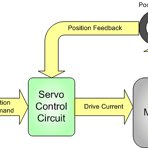 Motion control in closed loop system