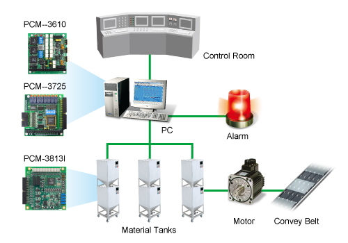 Food Industry Automation System System