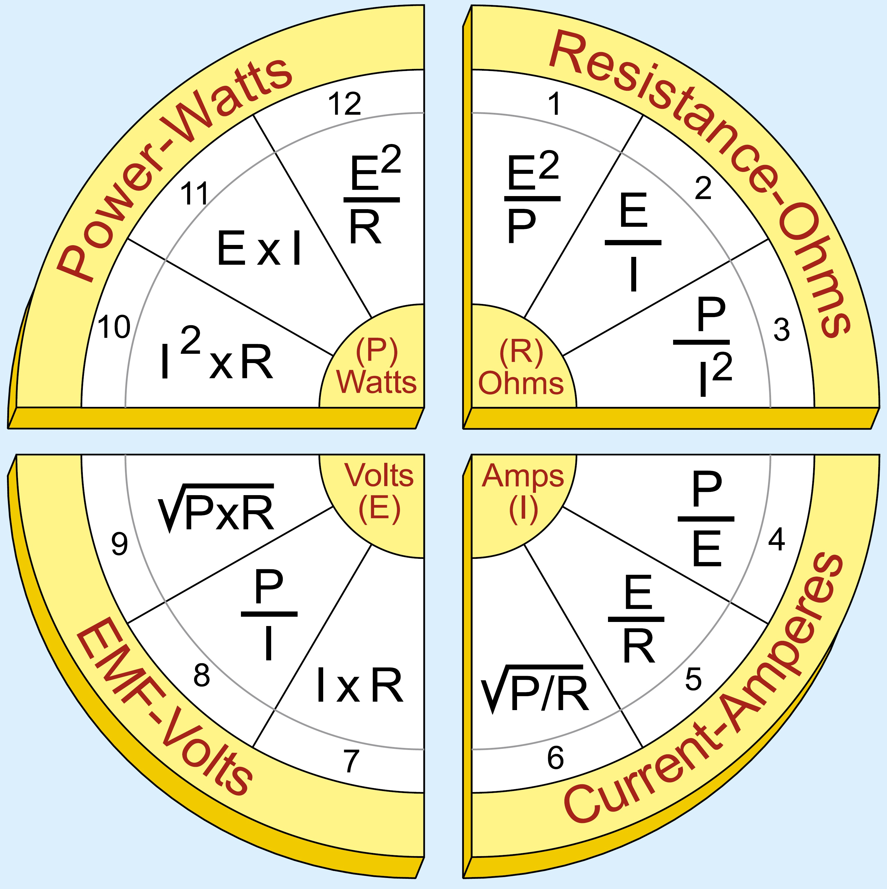 Ohm Law Wheel
